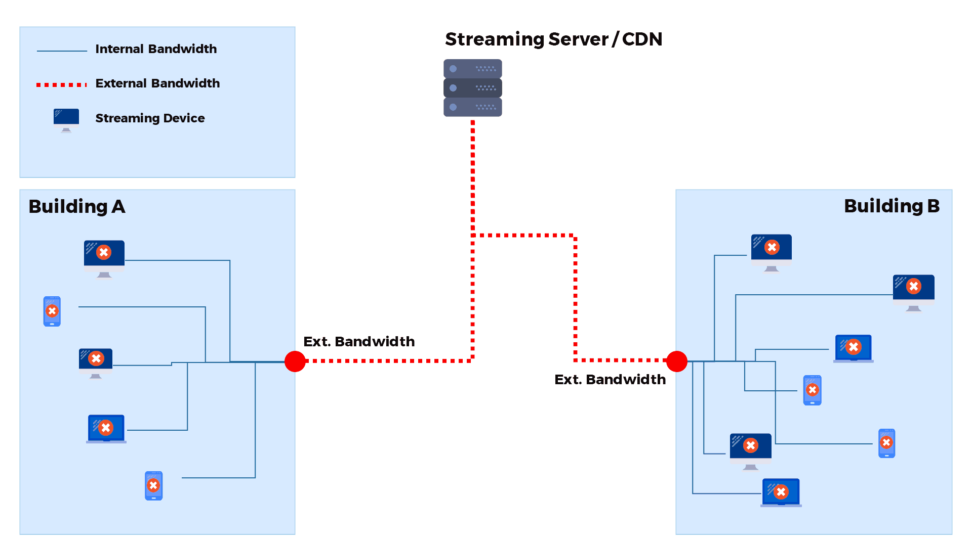Intranet Livestreaming - Diagramm ohne Peer to Peer