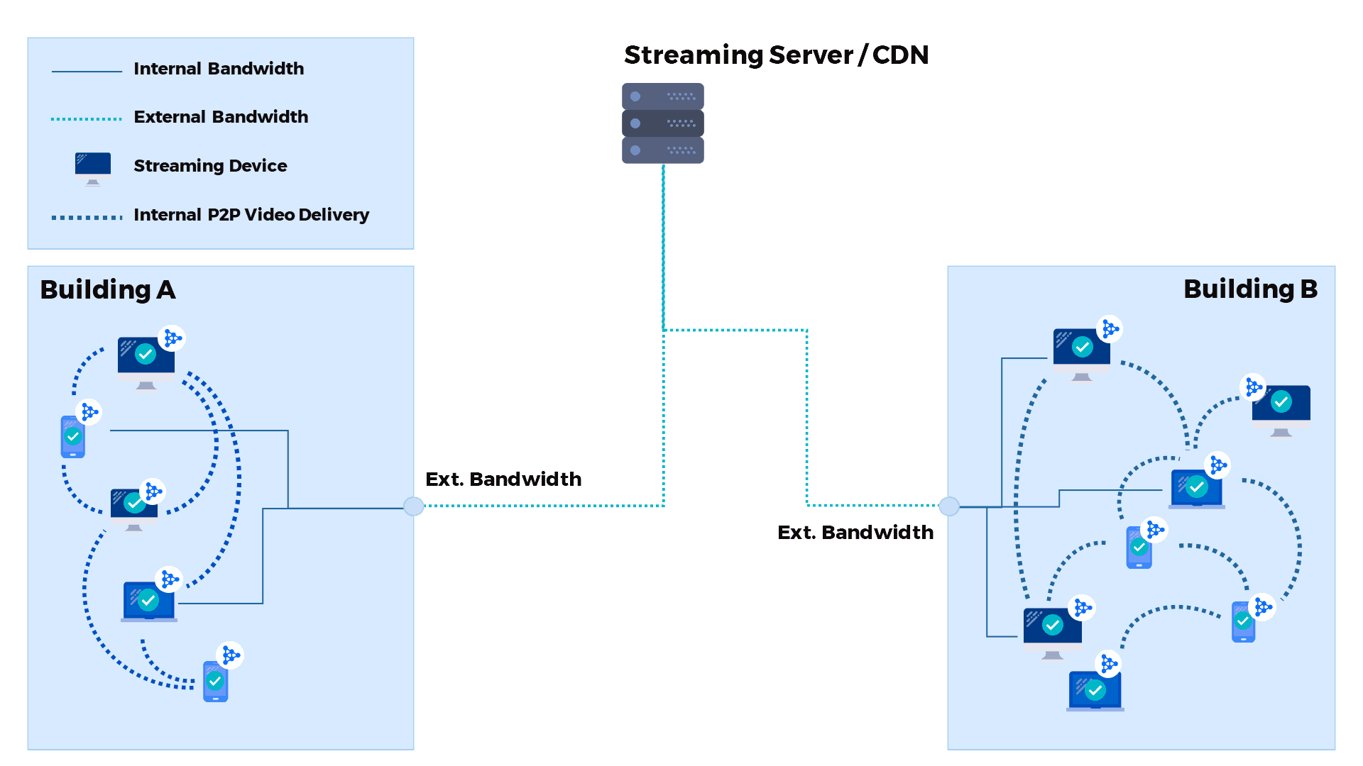 Intranet Livestreaming - Diagramm mit Peer to Peer